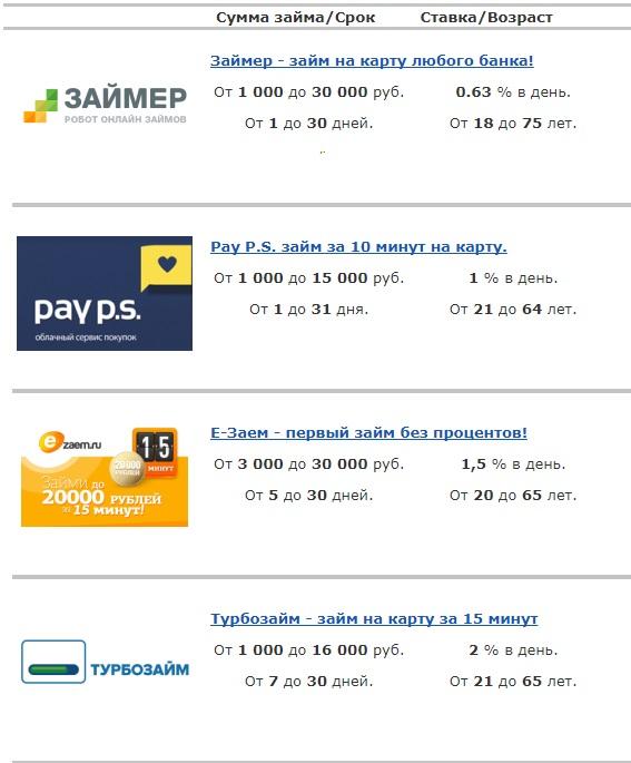 быстрые кредиты в МФО