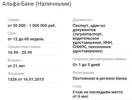 Условия Альфа-Банк
