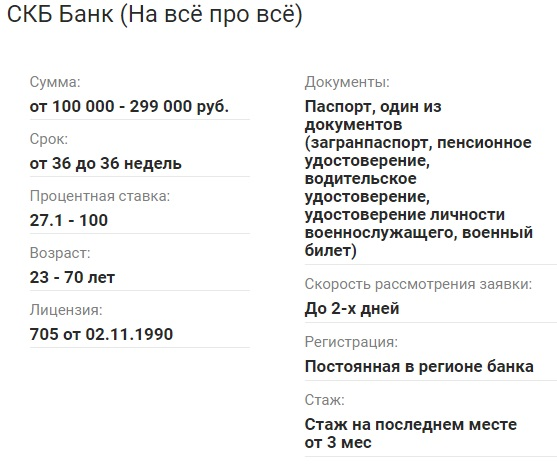 Условия СКБ-Банк (на все про все)