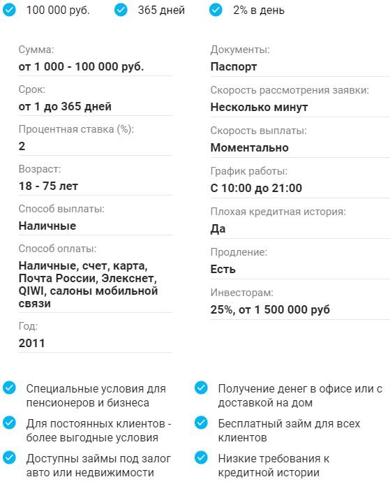 Условия Центр Займов