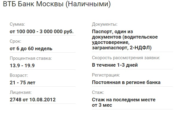 Условия ВТБ Банк Москвы