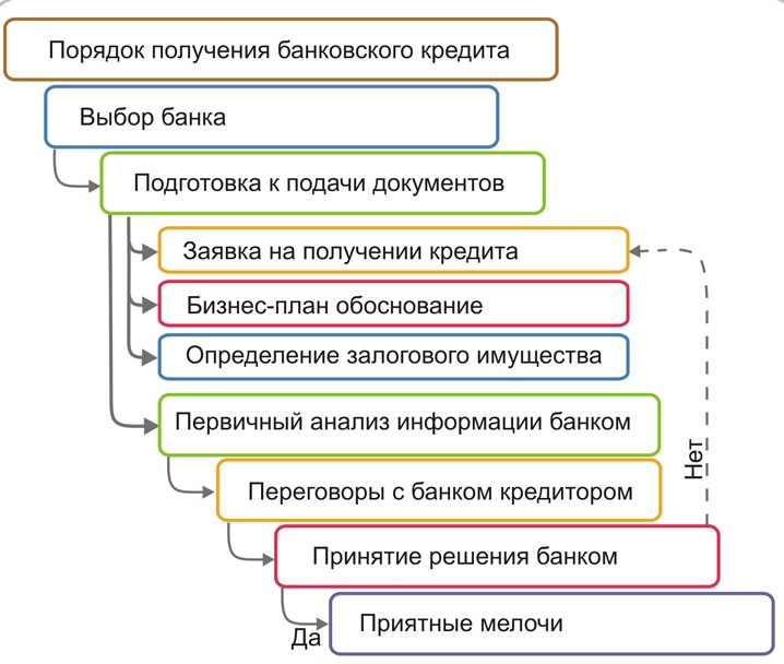 Схема как взять кредит на открытие бизнеса