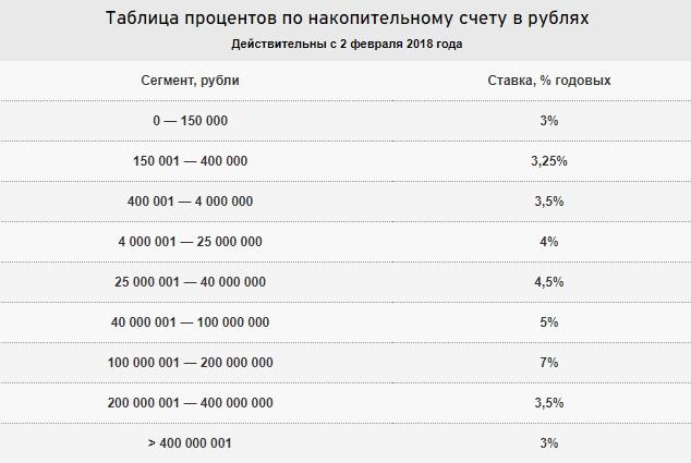 Таблица Ситибанка