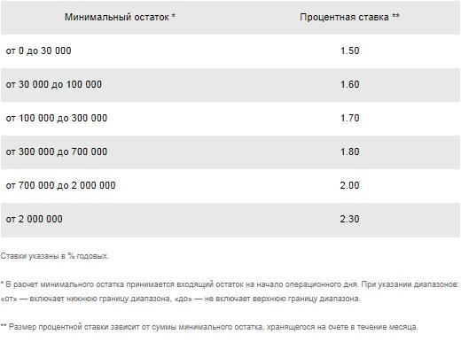 Таблица процентов сбербанка