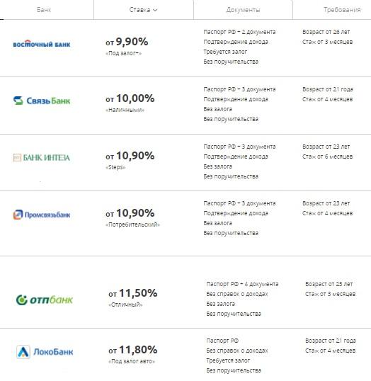 банки с низкой процентной ставкой по кредитам